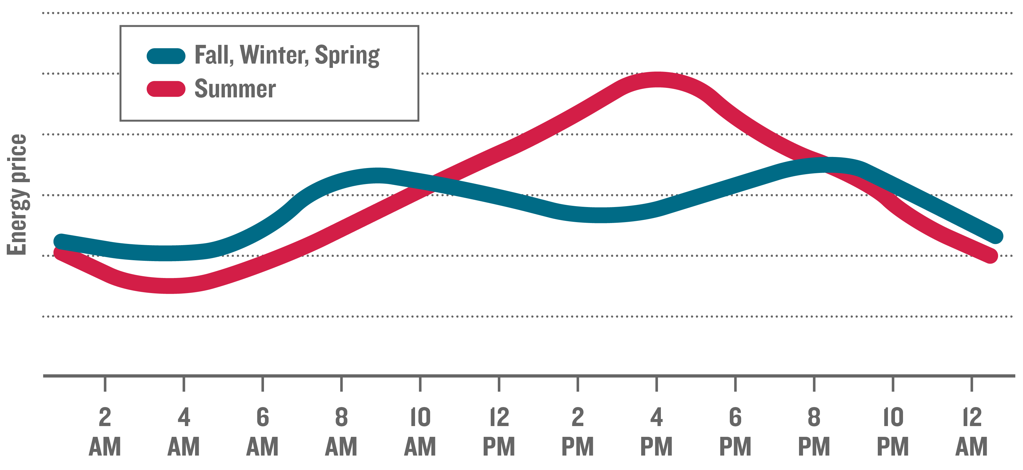 Image of line graph with daily kilowatt hour prices in summer, fall, winter, and spring. Summer graph shows highest daily prices in the late afternoon. Fall, winter, and spring graph shows highest daily prices in the morning and early evening.