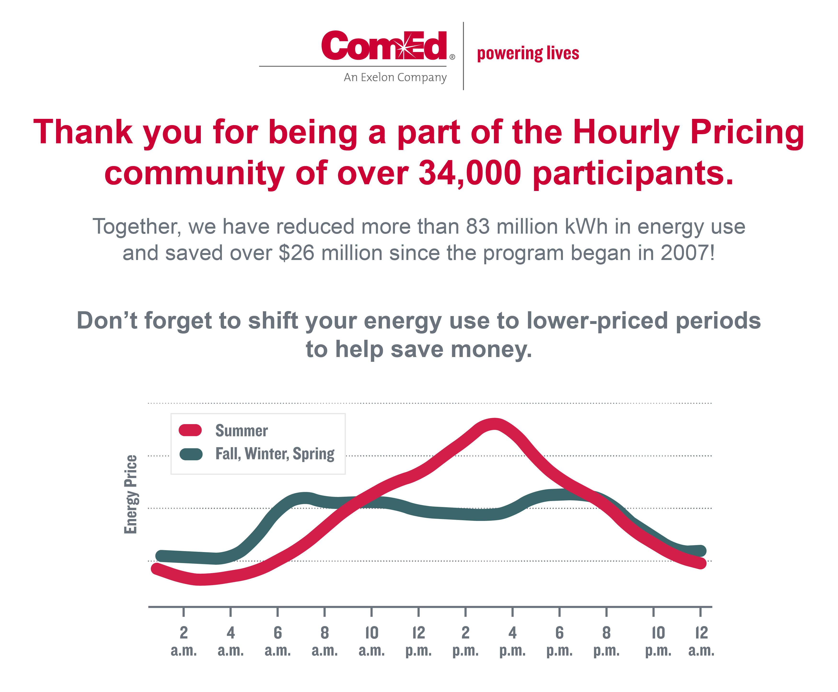 Thank you for being a part of the Hourly Pricing community of over 24,000 participants. Together, we have reduced more than 47 million kilowatt hours in energy usage and saved over $19,000,000 since the program began in 2007! Don't forget, the seasons are changing, and so is the real-time pricing pattern. During fall, winter, and spring, reduce your energy usage on weekdays from 8 a.m. to 11 a.m. and from 5 p.m. to 8 p.m., when prices are typically highest.